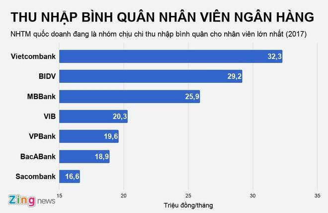 'Lam ngan hang luong thang 21 trieu van phai bo viec vi stress' hinh anh 2