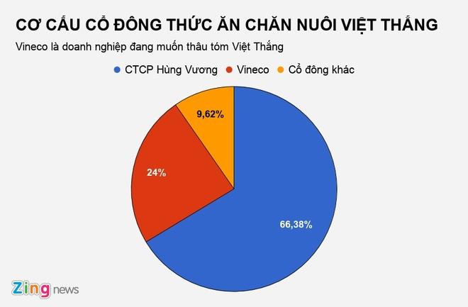 Ai thau tom cong ty thua lo tram ty cua 'vua ca tra' Hung Vuong? hinh anh 1
