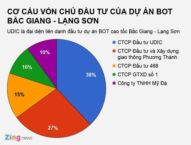 Nguyen Van Duong trong duong day danh bac nghin ty tung la 'trum' BOT? hinh anh 2