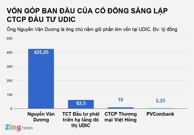 Nguyen Van Duong trong duong day danh bac nghin ty tung la 'trum' BOT? hinh anh 3