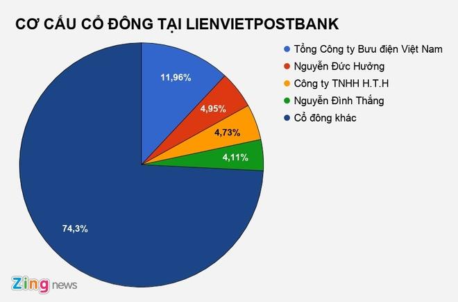 Con trai ong Nguyen Duc Huong mua hon 1,6 trieu co phieu NH Lien Viet hinh anh 1