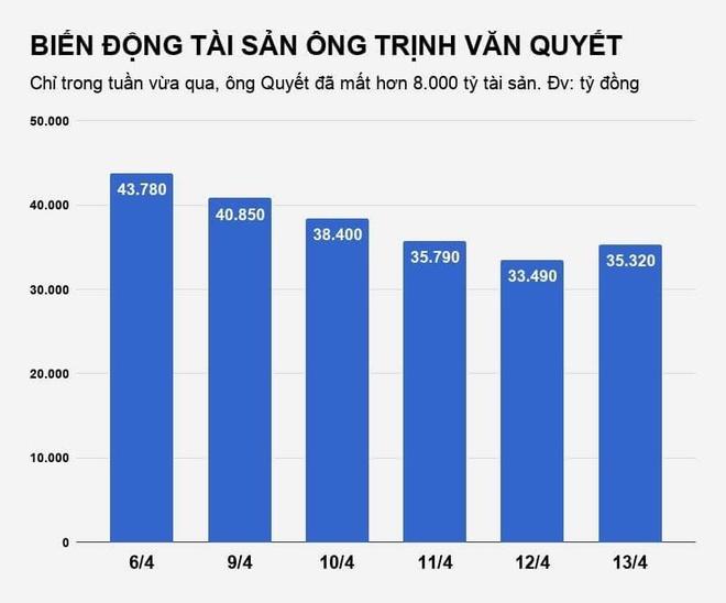 Mat 8.000 ty, dai gia Trinh Van Quyet rot vi tri thu 2 nguoi giau Viet hinh anh 2