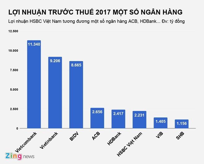 Moi nhan vien HSBC Viet Nam thu nhap gan 51 trieu mot thang hinh anh 2