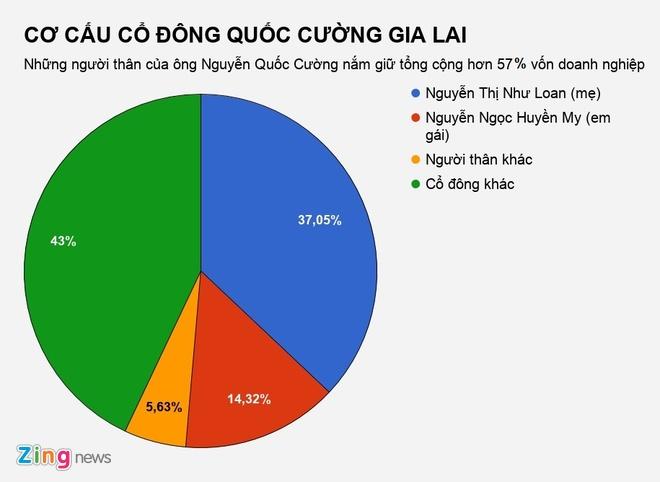 Gia dinh Nguyen Quoc Cuong 'mat' hon 135 ty dong sau mot dem hinh anh 2