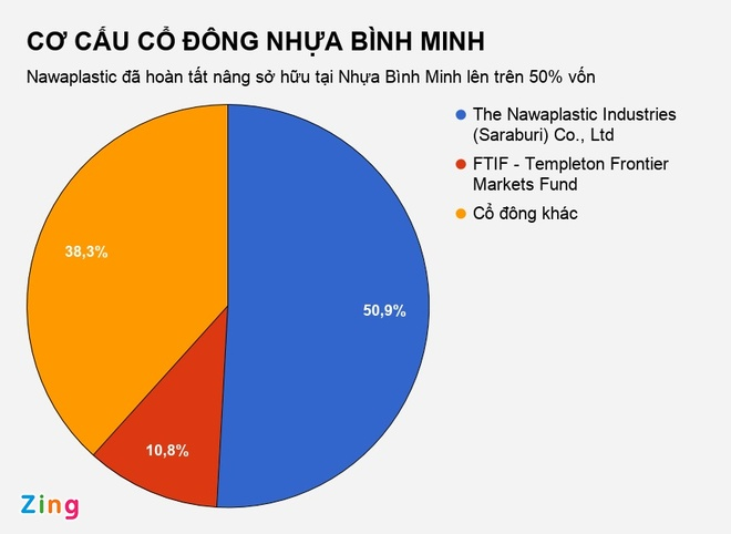 Dai gia Thai Lan tuyen bo thau tom xong Nhua Binh Minh hinh anh 1