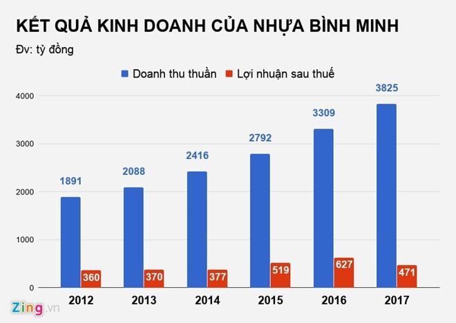 Dai gia Thai Lan tuyen bo thau tom xong Nhua Binh Minh hinh anh 2