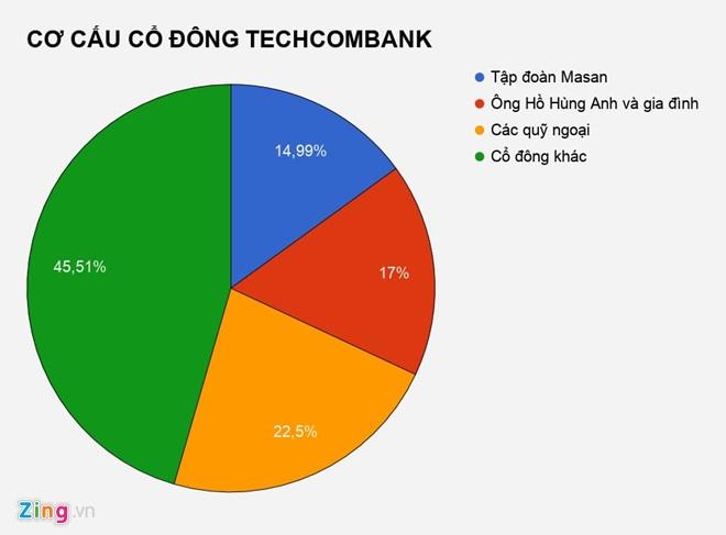 Gia dinh sep Techcombank mat 7.000 ty dong sau 3 ngay hinh anh 3