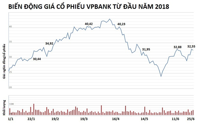 VPBank se chi gan 2.500 ty dong gom luong lon co phieu quy hinh anh 3