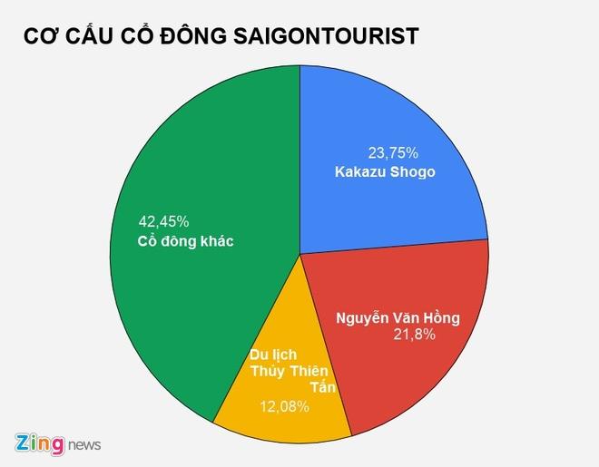 Taxi Saigontourist thua lo suot 5 nam vi mau thuan lanh dao Viet, Nhat hinh anh 3