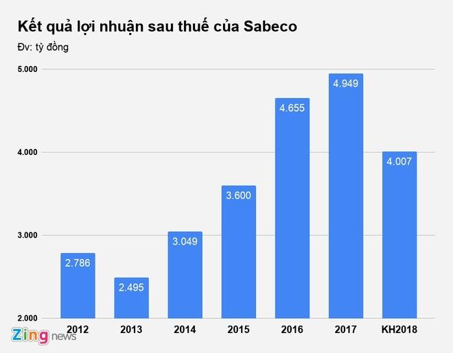 Ong chu Thai tham gia dieu hanh, Sabeco giam gan 20% loi nhuan hinh anh 2