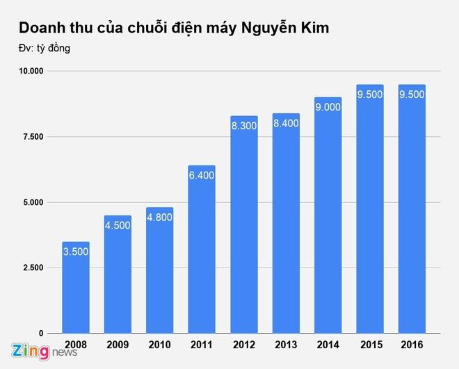 Ai dung sau hoat dong cua Nguyen Kim? hinh anh 2