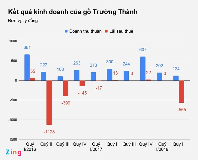 Vua Go Truong Thanh Lai Lo Nang Vi Hang Ton Hinh Anh 1