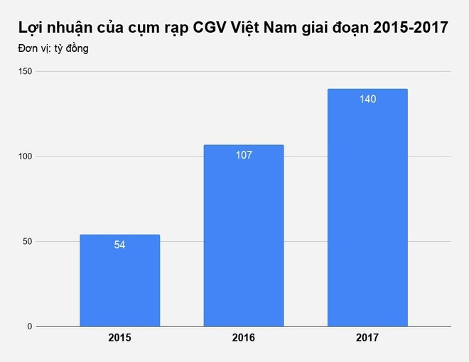 Cum rap phim CGV dang lam an ra sao tai Viet Nam? hinh anh 2