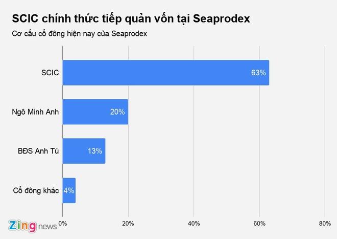 SCIC tiep quan von tai Seaprodex anh 3