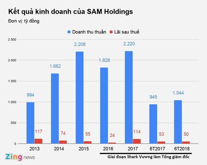 Lo dien nguoi thay the Shark Vuong tai SAM Holdings hinh anh 2