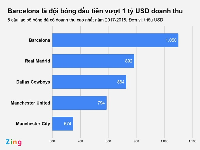 Barcelona tro thanh doi bong dau tien vuot 1 ty USD doanh thu hinh anh 2