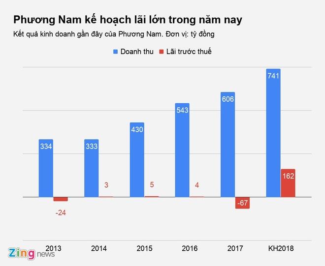 Nha sach Phuong Nam du kien thu loi gap 8 lan hinh anh 2