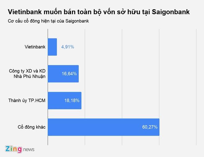 Vietinbank lai muon ban sach von khoi Saigonbank hinh anh 1