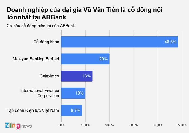 Ngan hang ABBank phai thay CEO lan thu 3 tu dau nam hinh anh 2