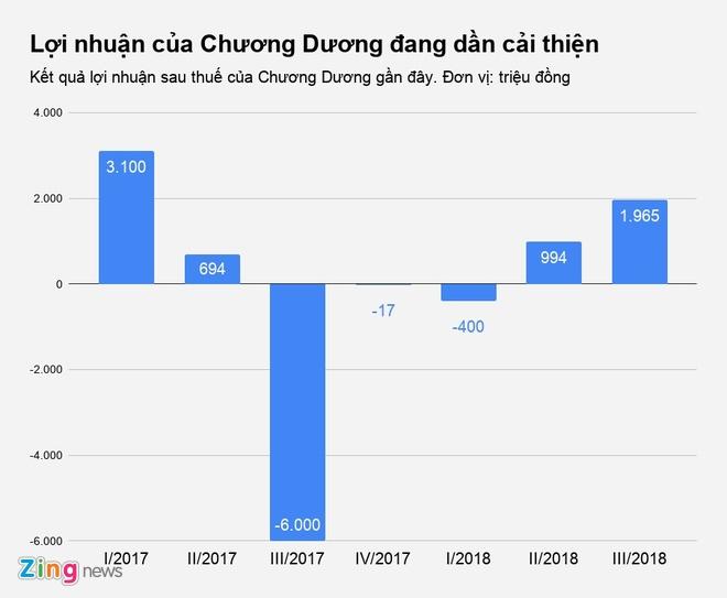'Vua' sa xi Chuong Duong co lai tro lai anh 1