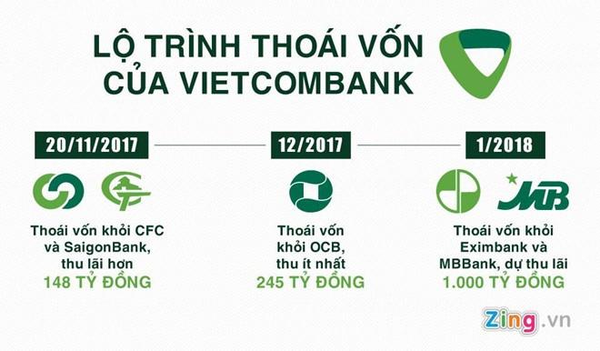 Vietcombank thu gan nghin ty nho ban co phieu MBB va EIB hinh anh 1