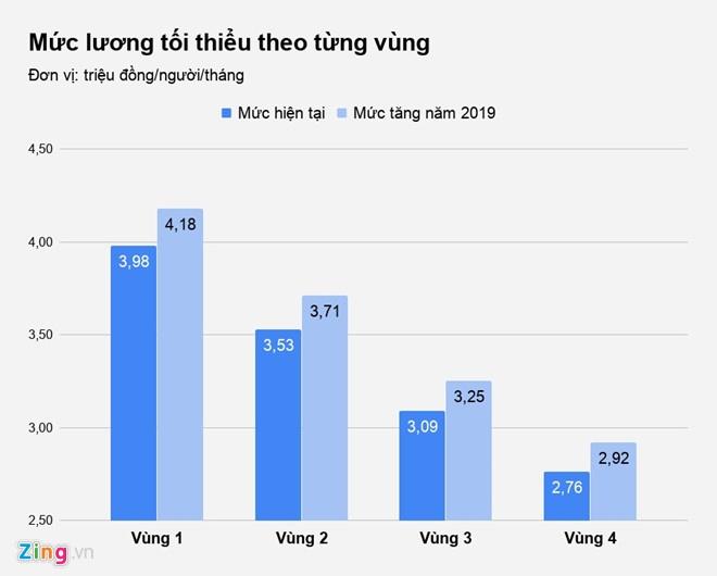 Tang luong toi thieu vung tu ngay 1/1/2019 hinh anh 2