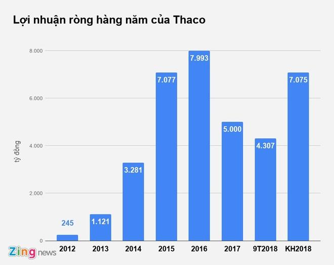 Thaco lai rong tang hon 70%, vay them 9.500 ty hinh anh 1