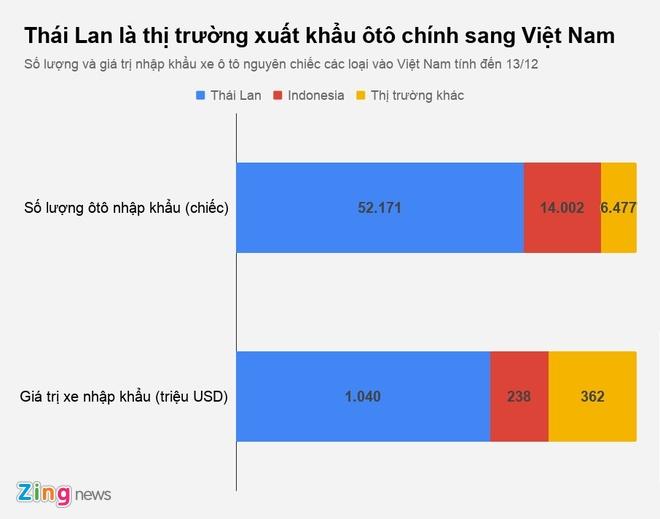 Viet Nam chi 1,64 ty USD nhap oto ngoai tu dau nam hinh anh 1