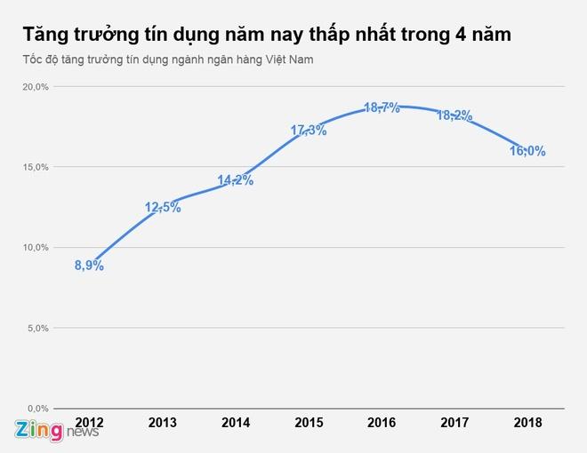Tang truong tin dung nam 2018 thap nhat trong 4 nam hinh anh 1