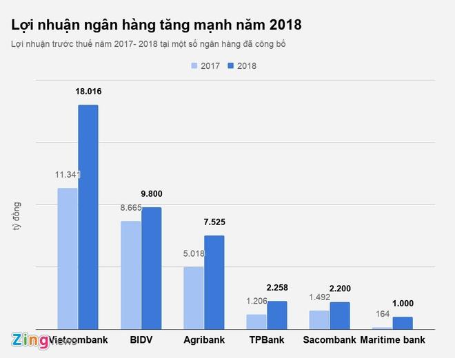 loi nhuan ngan hang 2018 anh 2