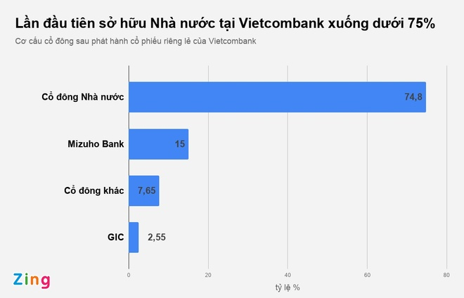 Nha nuoc giam so huu Vietcombank xuong duoi 75% hinh anh 1