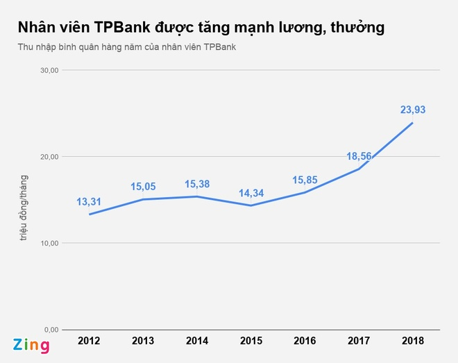 Lai lon, quy luong thuong TPBank tang hon 46% nam 2018 hinh anh 2