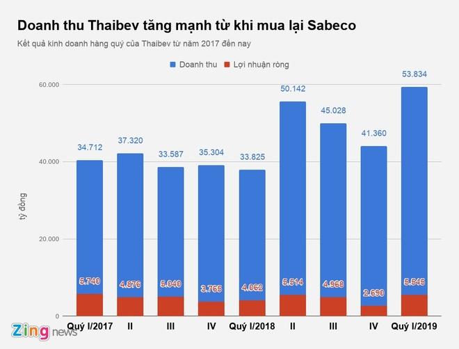 Ty phu Thai thu loi ra sao sau khi so huu Sabeco? hinh anh 1