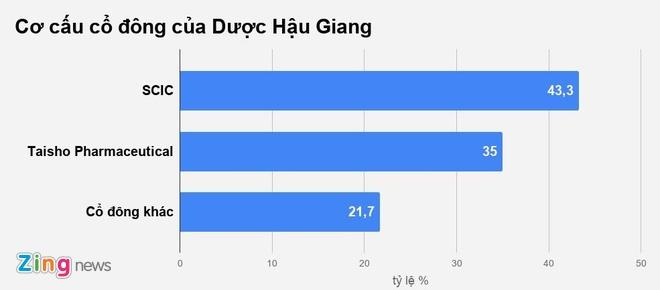 Doanh nghiep Nhat Ban muon chi 3.400 ty thau tom Duoc Hau Giang hinh anh 2
