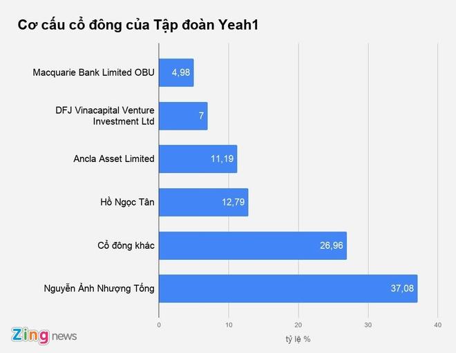 Gần 7% vốn cổ phần Yeah1 đang bị bán tháo ở giá sàn - Ảnh 1