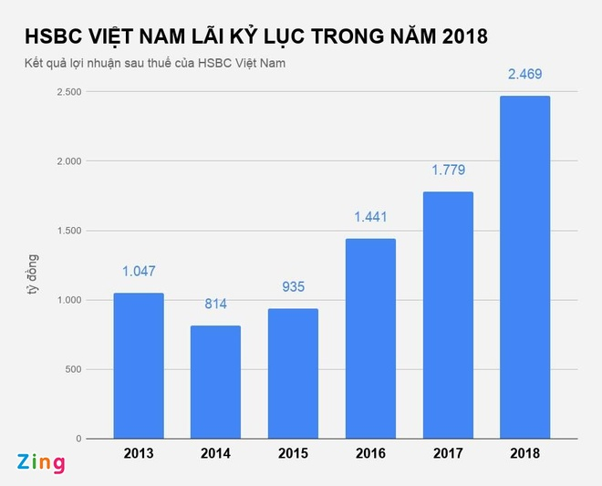 Thu nhap nhan vien HSBC Viet Nam hon 50 trieu dong/thang hinh anh 3