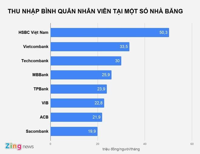 Thu nhap nhan vien HSBC Viet Nam hon 50 trieu dong/thang hinh anh 1