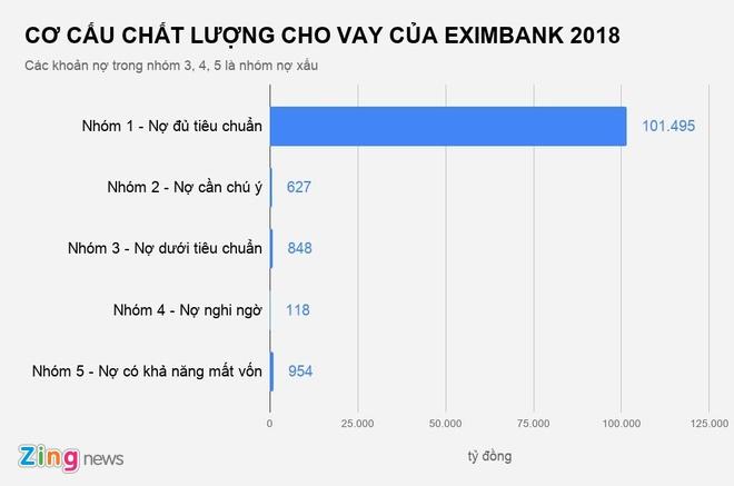 Eximbank bi kiem toan luu y khoan no xau 746 ty dong hinh anh 2