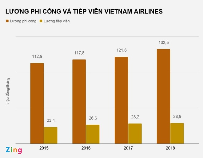 Phi cong Vietnam Airlines nhan luong 132,5 trieu dong/thang hinh anh 2