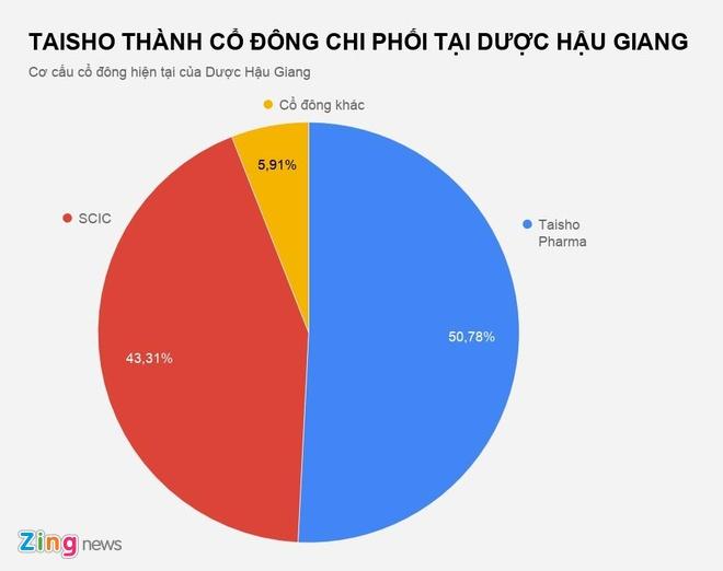 Dai gia Nhat Ban tro thanh 'ong chu' tai Duoc Hau Giang hinh anh 1