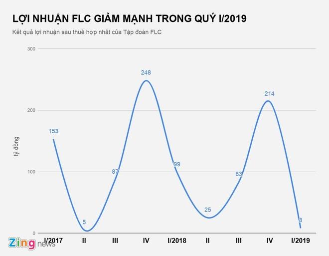 Loi nhuan FLC giam 12 lan trong quy dau tien Bamboo Airways cat canh hinh anh 1