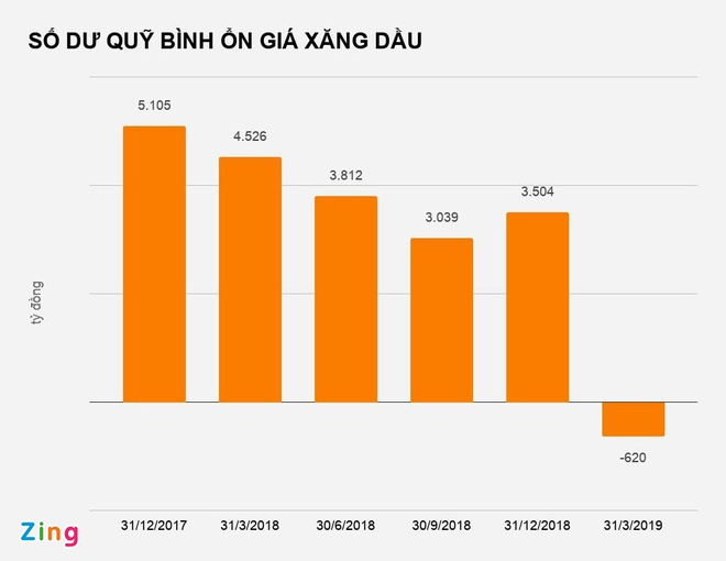 quy binh on gia xang am 620 ty dong anh 1