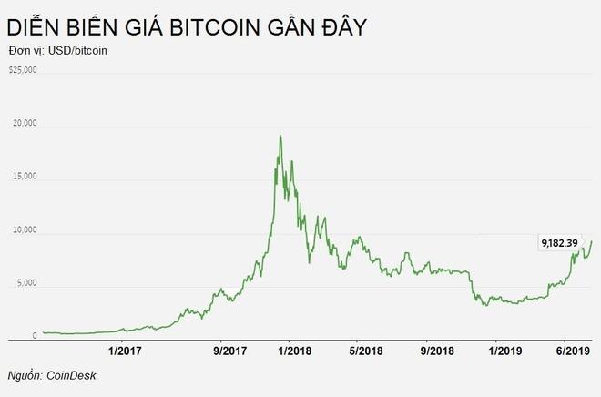 Người 'ôm' Bitcoin lãi gấp đôi từ đầu năm
