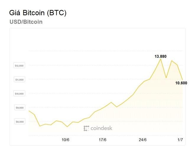 bitcoin giam hon 3000 usd anh 1
