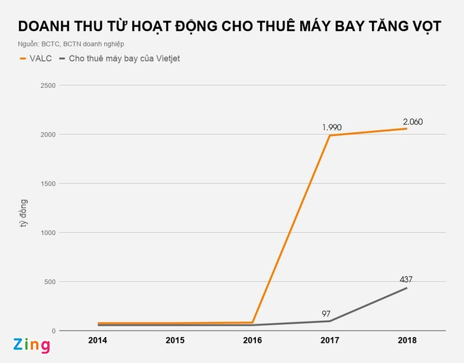 cong ty cho thue may bay viet nam anh 2