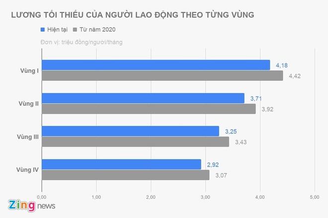 Luong toi thieu mot so noi co the tang hon 20% tu nam sau hinh anh 1