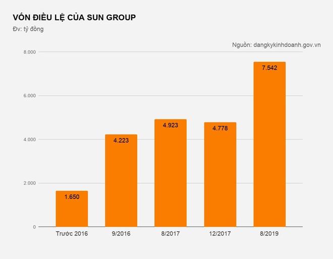 Sun Group tang von len hon 7.500 ty, gap hon 4 lan sau 3 nam hinh anh 1