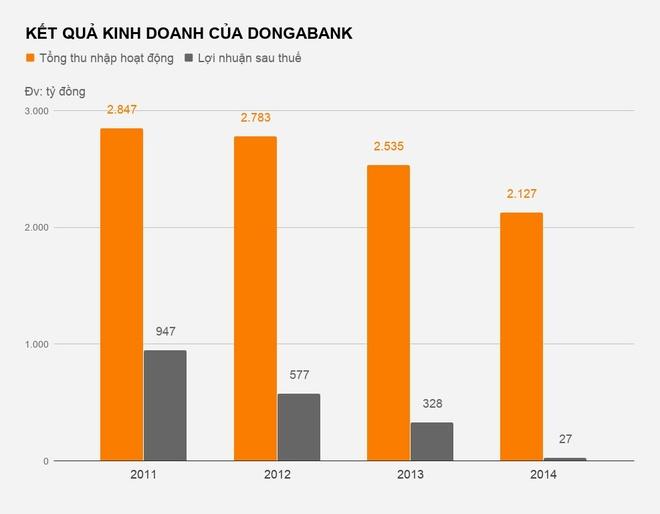 DongABank hop bat thuong ban chuyen tang von hinh anh 1