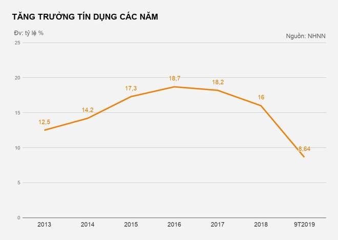 Tang truong tin dung 9 thang dat 8,64% hinh anh 2