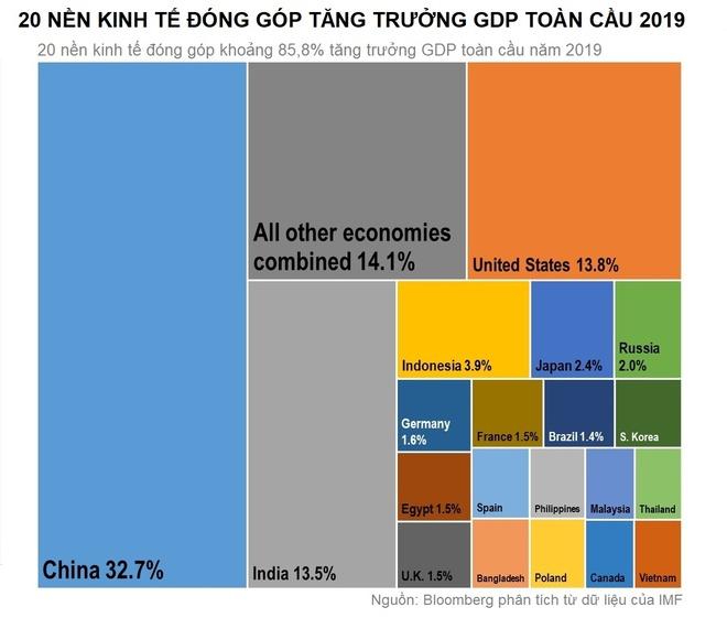 IMF: Viet Nam lot top 20 nen kinh te giup tang GDP toan cau hinh anh 1